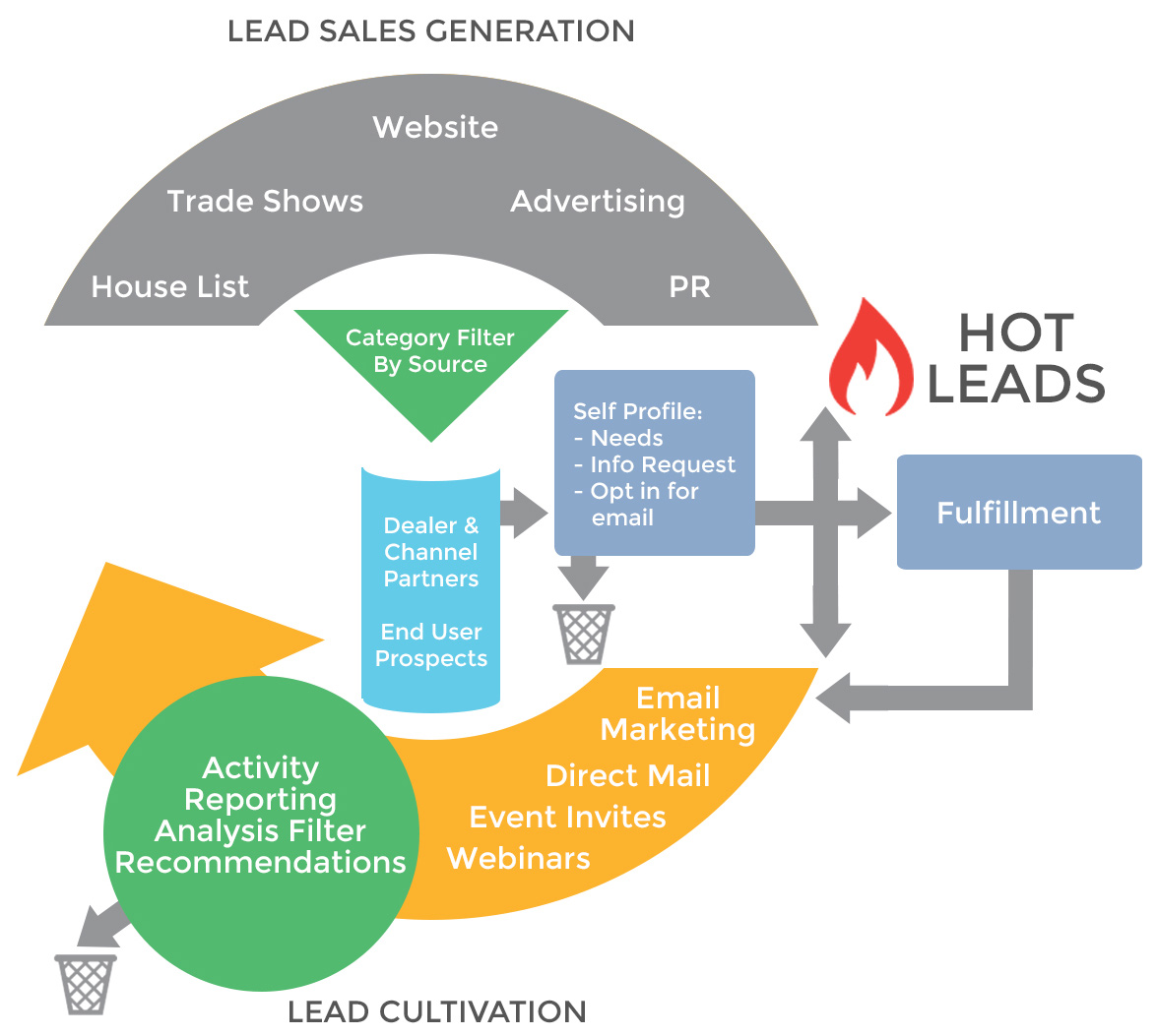 CRM Marketing - Lead Cultivation Inforgraphic