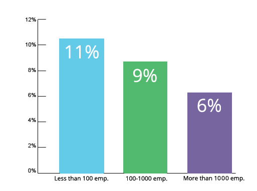 Typical B2B Marketing Communications Budgets (as a percentage of sales) Graph